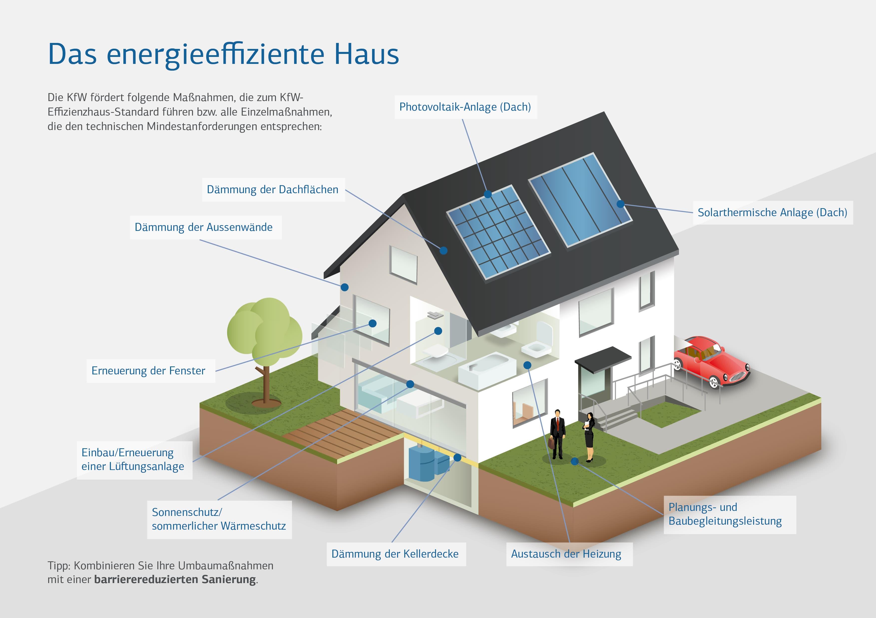 KFW Das-energieeffiziente-Haus